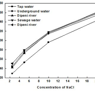 Variation of Conductivity of water with Concentration of