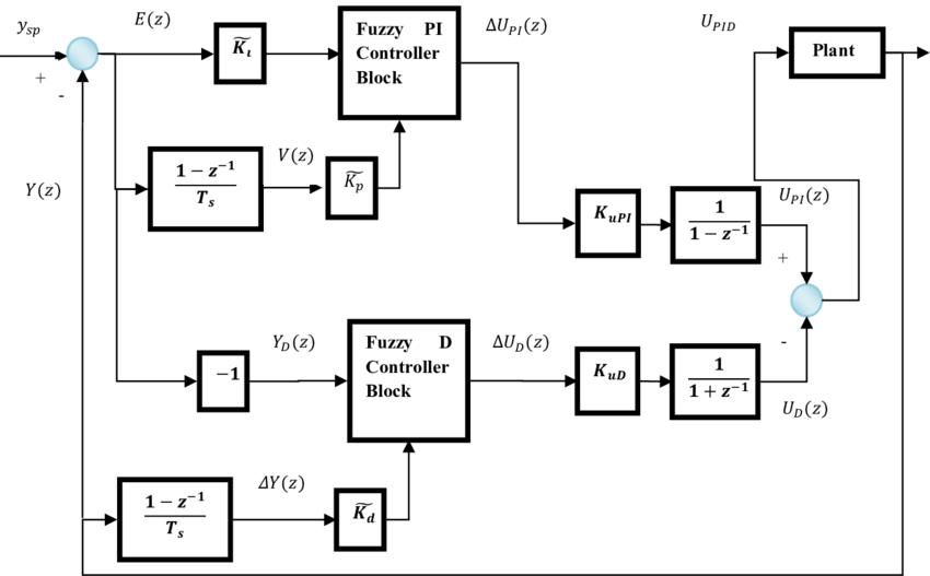 10: Block diagram of Type-2 Fuzzy PI + Fuzzy D controller