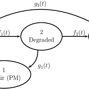 (PDF) SEMI-MARKOV PROCESS MODEL FOR THE AVAILABILITY