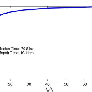 10: Schematic diagram of the CANDU Heat Transport System