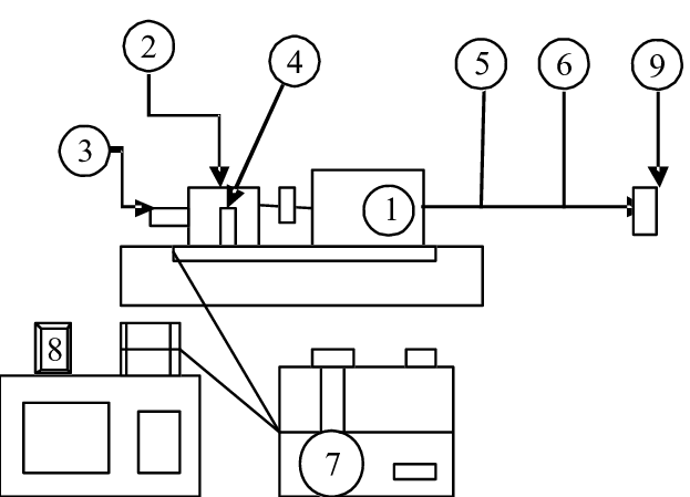 Schematic diagram of experimental setup 1. Engine 2