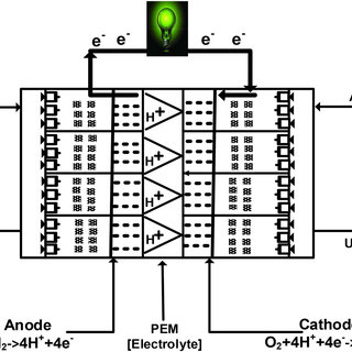 (PDF) A Review of Prospects for Adoption of Fuel Cell
