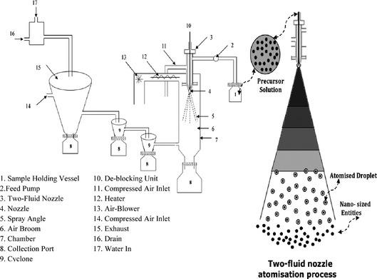 Schematic diagram of spray pyrolysis experimental setup