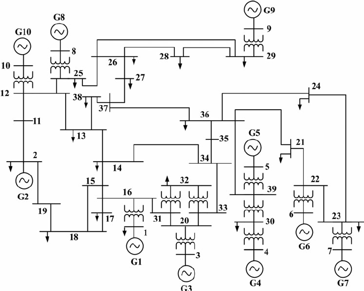 FIGURE A1. Single-line diagram of IEEE 39-bus New England