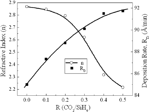 Relative variation of E 04 with E g demonstrating