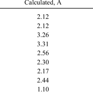 Selected Bond Lengths Obtained by the Present DFT + U