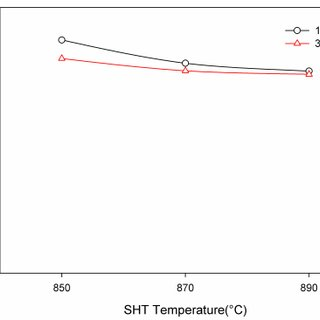 Influence of solution heat treatment parameters on tensile