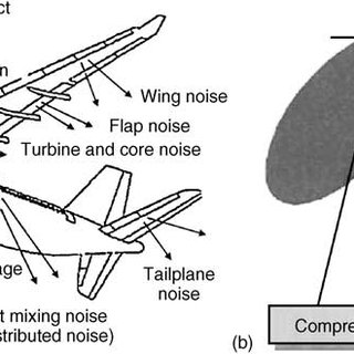 (a) The Geared Turbofan Engine by Pratt and Whitney ® ; (b
