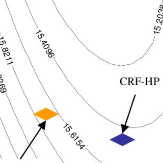 Specific fuel consumption Vs BPR and FPR for a Turbofan