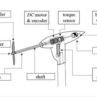 (PDF) Experimental Investigation of the Flow Mechanisms