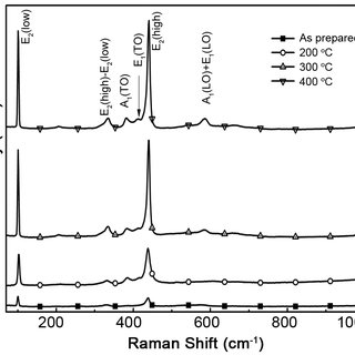 (PDF) Investigation of ZnO nanoparticles for their