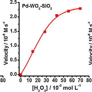 XRD patterns of Pd-WO3-SiO2-PB nanocomposite; inset shows