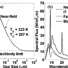 (PDF) Near-field thermal radiation between two closely