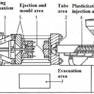 Hazardous zones of the injection moulding machine