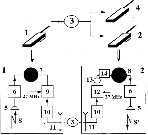 Block-diagram of the communication system: 1 — transmitter