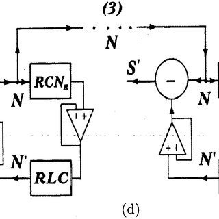 (PDF) Experiments on RF Band Communications Using Chaos