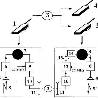 Block-diagram of the communication system: 1 — transmitter