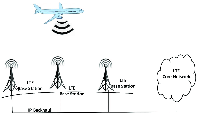 LTE direct air-ground communication system [74