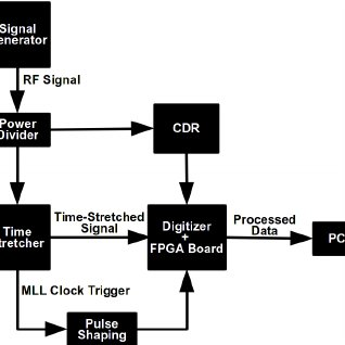 10 Gb/s data Eye-diagram: (a) Real-time TiSER with a