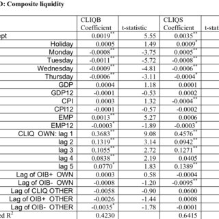 (PDF) An Empirical Analysis of Stock and Bond Market