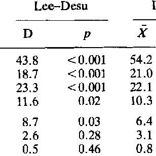 (PDF) Analysis of long-term clinical behavior of Class-II