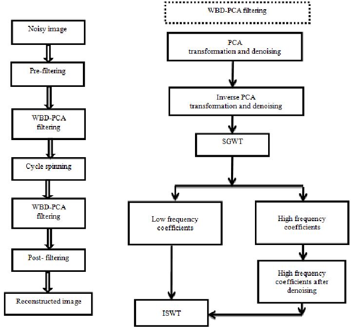 The block diagram of WBD-PCA filter