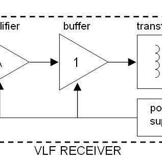 Block diagram of VLF receiver for earthquake data