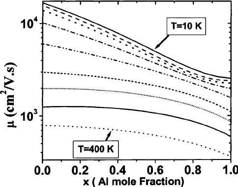 The total mobility of AlGaN/GaN heterostructures with 350