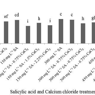 Effects of preharvest spray of salicylic acid and calcium