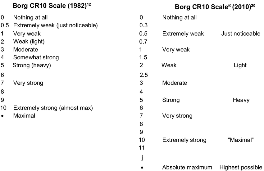 The original Borg CR10 Scale ® used to measure the perception of...   Download Scientific Diagram