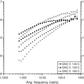The oscillatory viscoelastic temperature ramp curve of