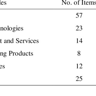 (PDF) AN INVESTIGATION OF CUSTOMER'S AWARENESS LEVEL AND