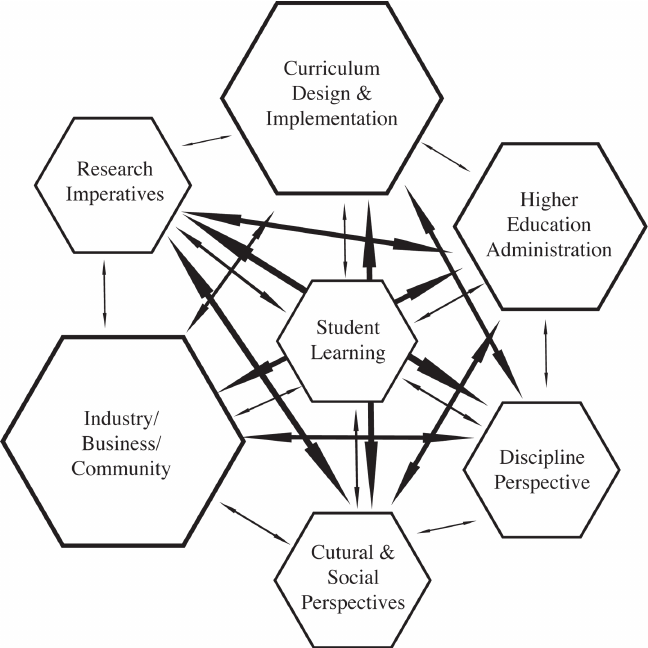 Complex systems connect, network and focus on the adaptive