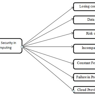(PDF) A review on different security issues and challenges