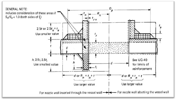 Show the cross-sectional view of reinforced nozzle that