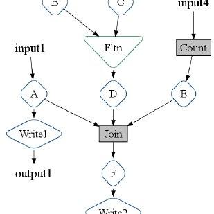 (PDF) FlumeJava: Easy, Efficient Data-Parallel Pipelines