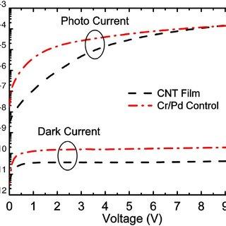 (a) Dark current (log scale) vs applied voltage measured