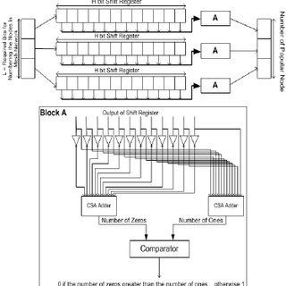 (PDF) Ant colony based routing architecture for minimizing
