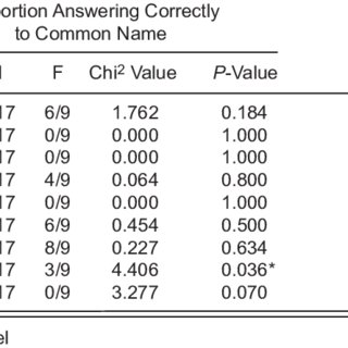 Analysis of responses by interviewees to pre-and post
