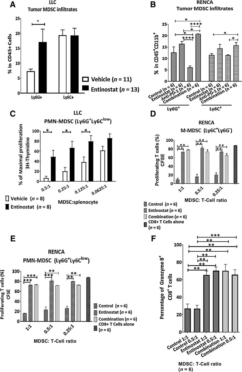 Entinostat inhibits the immunosuppressive capacity of