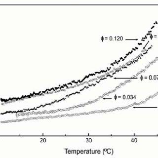 (PDF) Novel Electroceramic: Polymer Composites