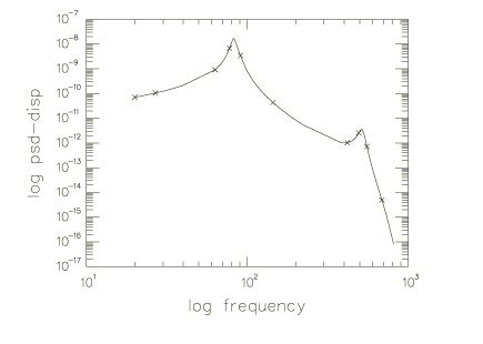How to plot log displacement versus log frequency curve in