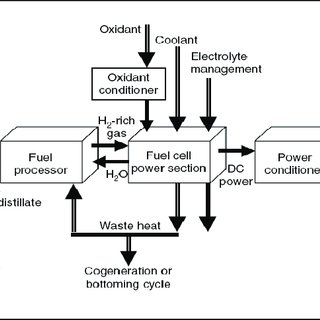 Characteristics of Different Types of Fuel Cells XIV. Cost
