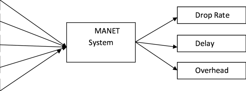 Block Diagram of MANET system Where NC: number of