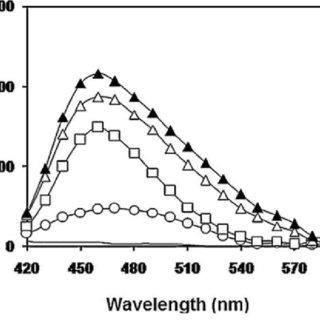 (PDF) Biochemistry and Pathophysiology of Glycation of DNA