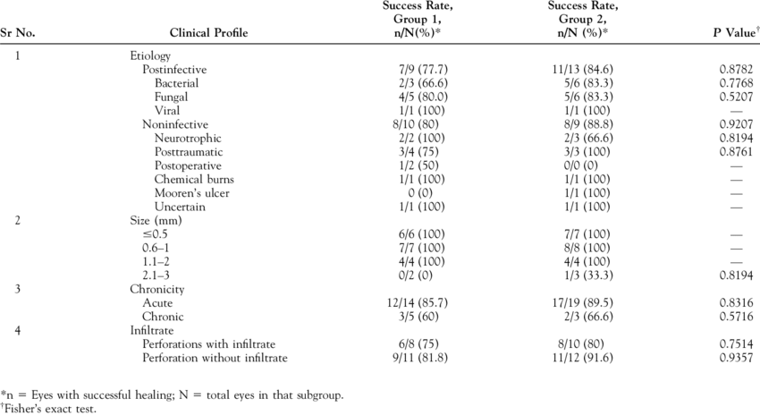 Comparison of Success Rate of Treatment in Various