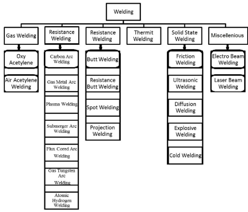 Various types of welding processes according to their