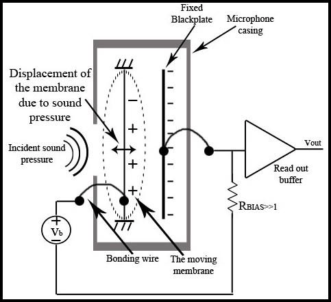 Figure 7: Internal structure of MEMS microphone From the