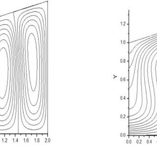 Microrotation profile for M = 1, C = 1 and K = 1
