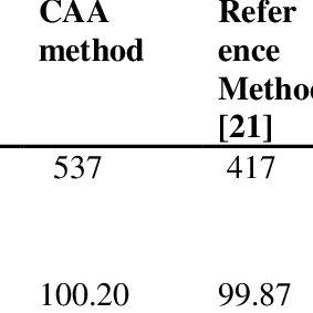 Showing the effect of methanol. Blue: 1 mg Imb +4 mg DDQ